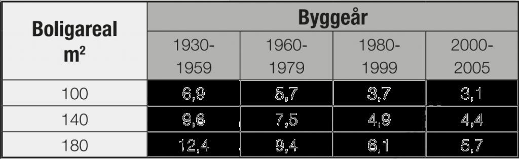 Boligens varmetab i kW (kiloWatt) i forhold til byggeår og boligareal.